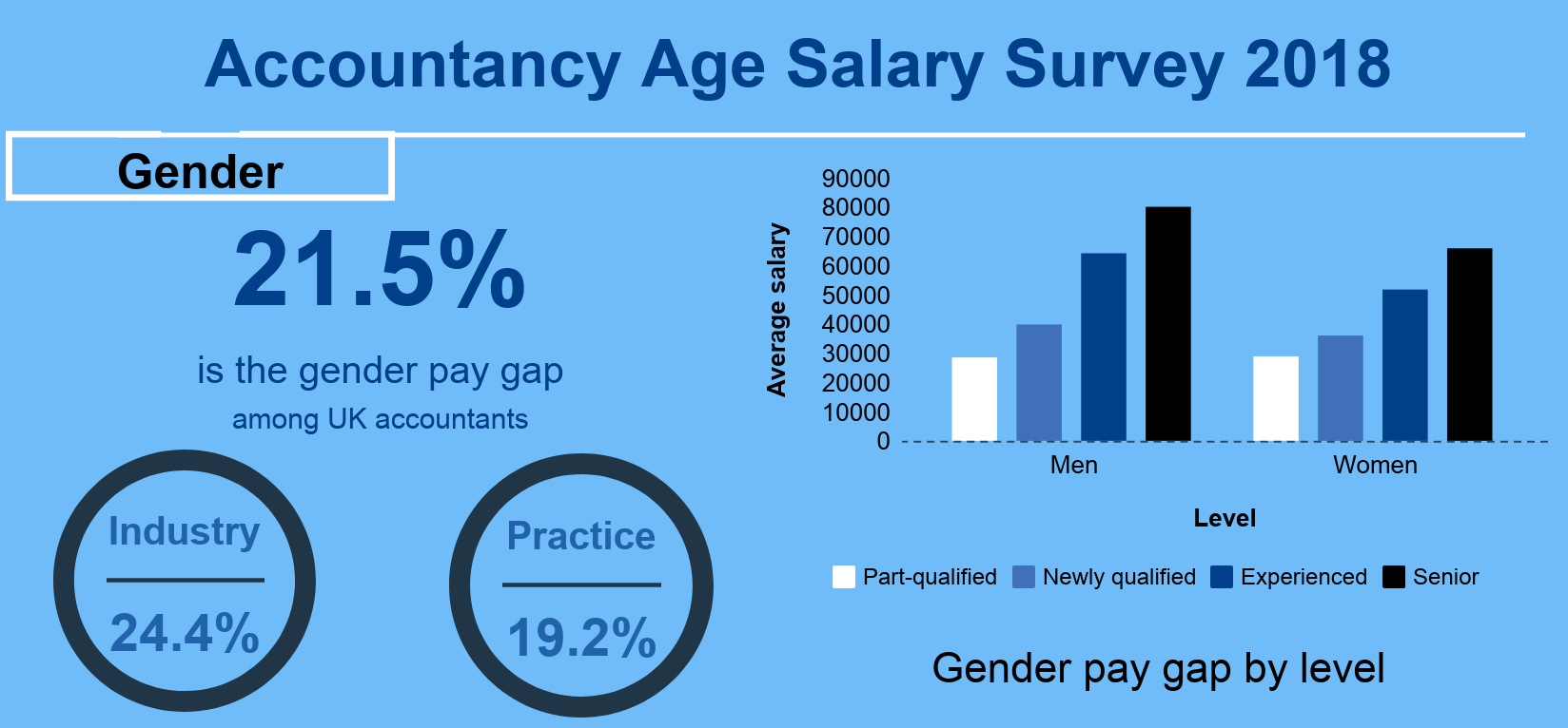 Salary Survey 2018 What Are Uk Accountants Earning Right Now Accountancy Age